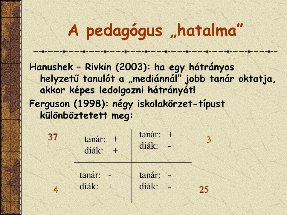 """A pedagógus """"hatalma Hanushek – Rivkin (2003): ha egy hátrányos helyzetű tanulót a """"mediánnál jobb tanár oktatja, akkor képes ledolgozni hátrányát!"""