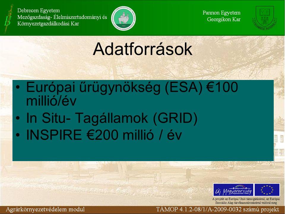 Adatforrások Európai űrügynökség (ESA) €100 millió/év