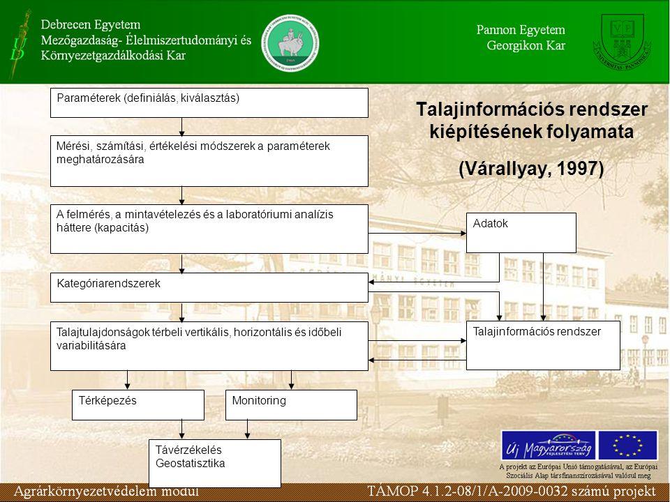 Talajinformációs rendszer kiépítésének folyamata (Várallyay, 1997)