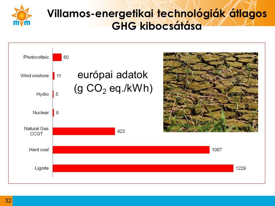 Villamos-energetikai technológiák átlagos GHG kibocsátása