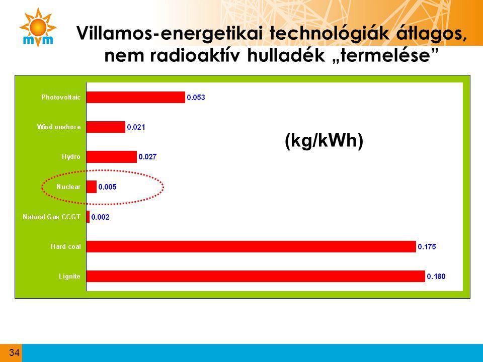 """Villamos-energetikai technológiák átlagos, nem radioaktív hulladék """"termelése"""