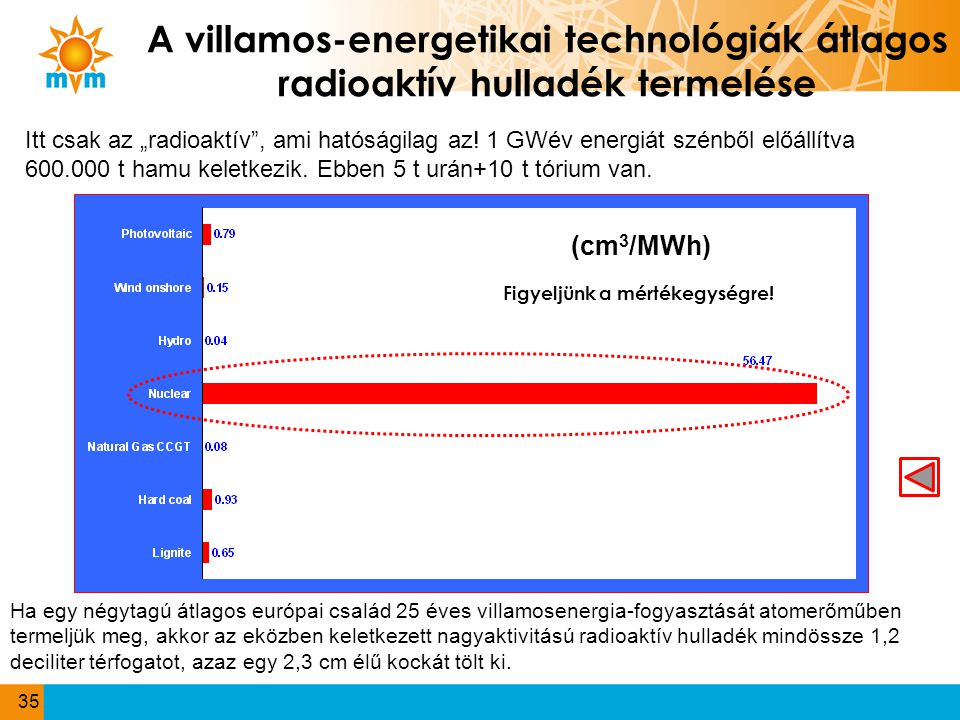 A villamos-energetikai technológiák átlagos radioaktív hulladék termelése