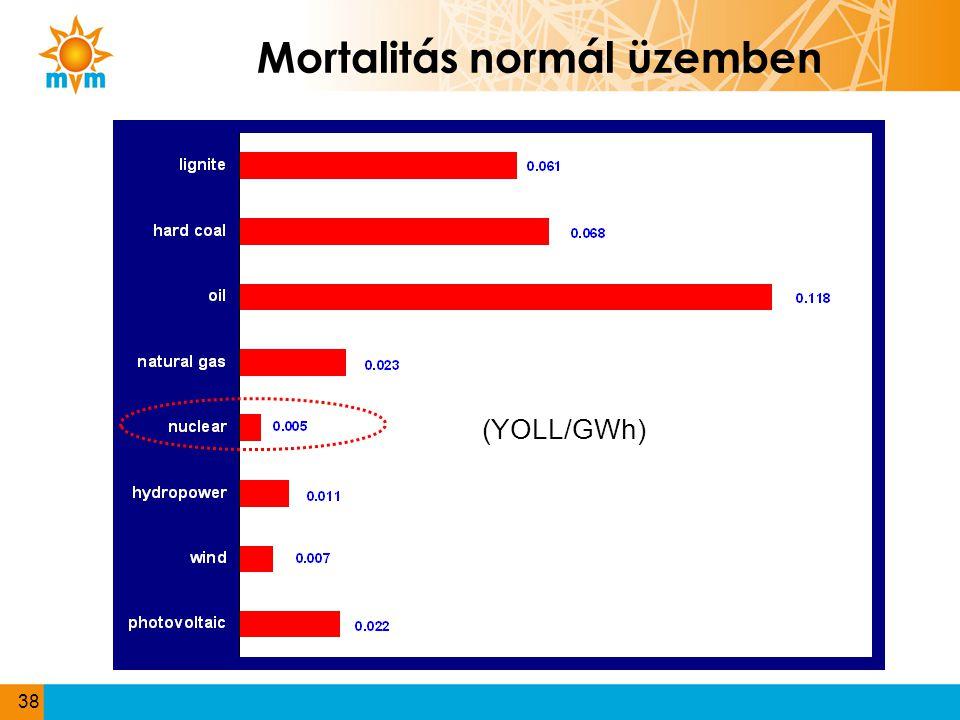 Mortalitás normál üzemben