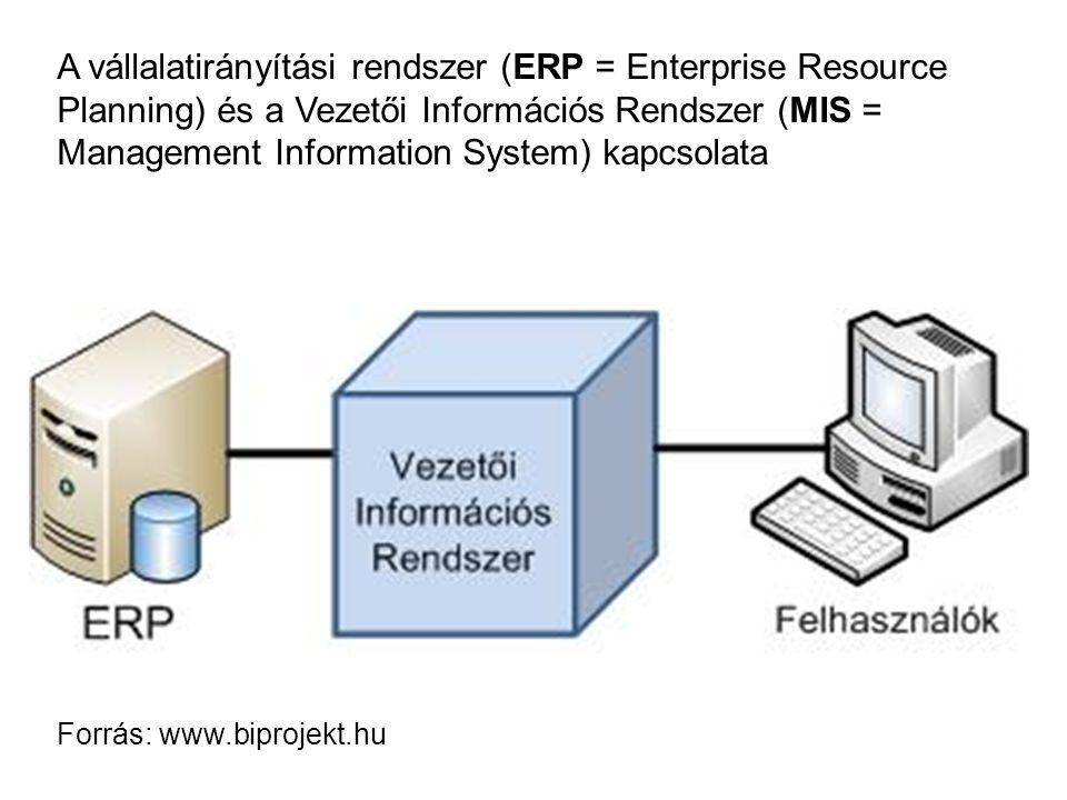 A vállalatirányítási rendszer (ERP = Enterprise Resource Planning) és a Vezetői Információs Rendszer (MIS = Management Information System) kapcsolata