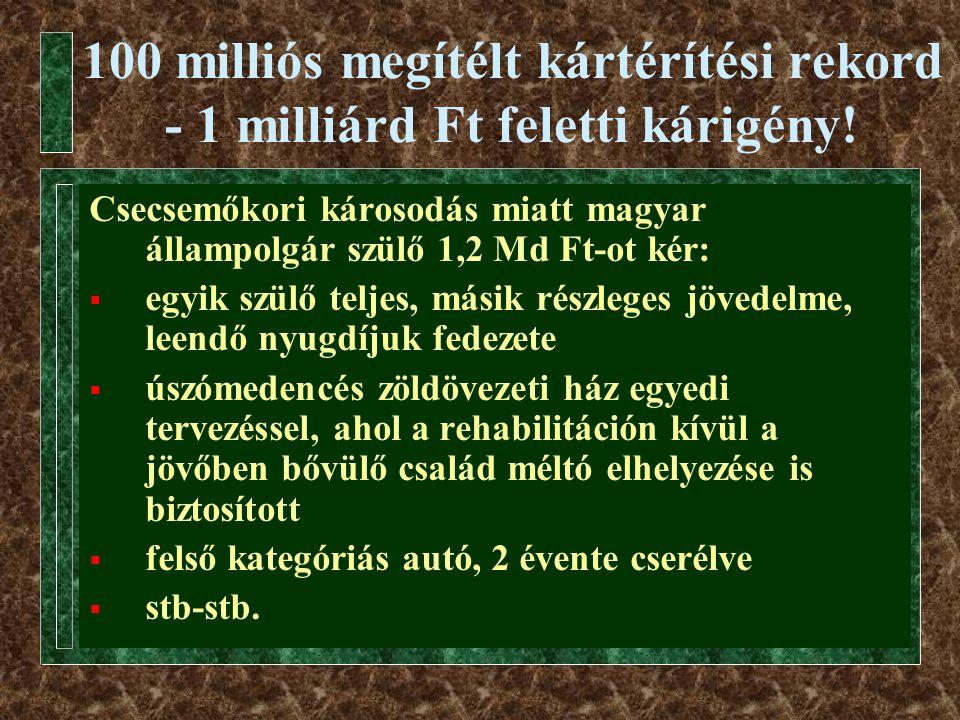 100 milliós megítélt kártérítési rekord - 1 milliárd Ft feletti kárigény!