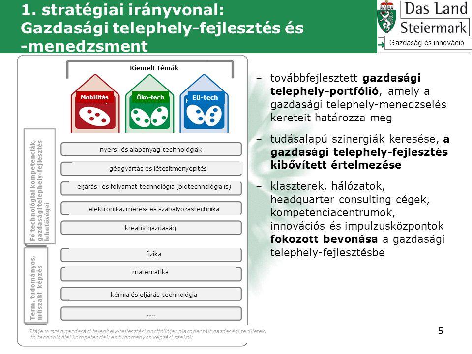 1. stratégiai irányvonal: Gazdasági telephely-fejlesztés és -menedzsment