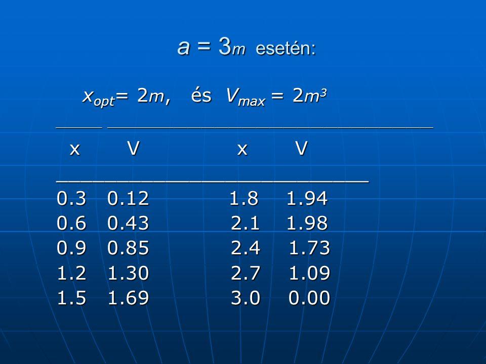 a = 3m esetén: xopt= 2m, és Vmax = 2m3 x V x V