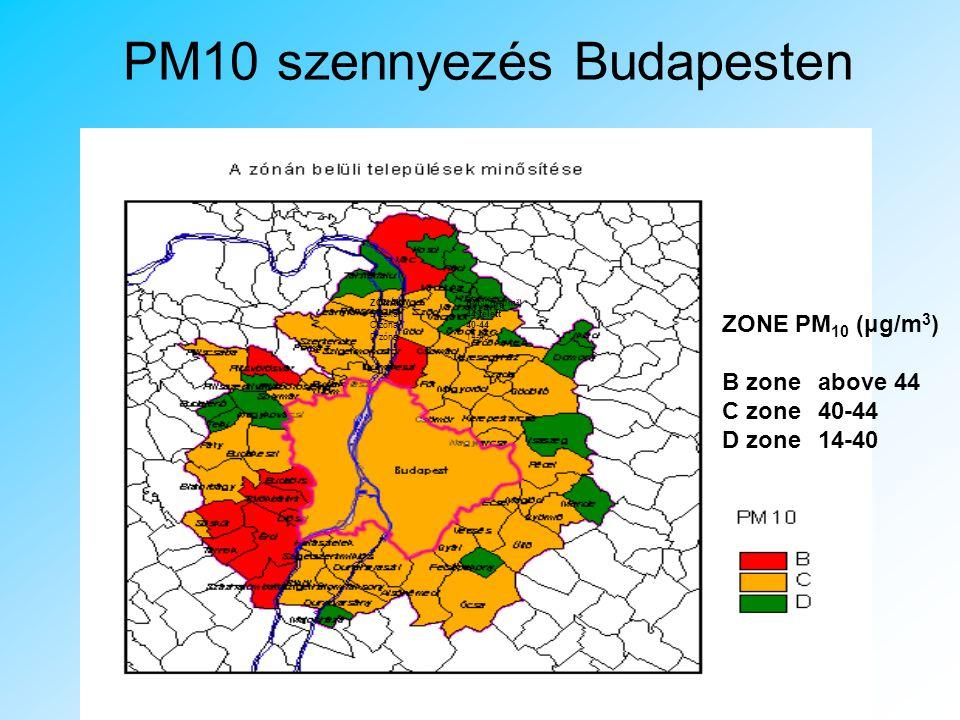 PM10 szennyezés Budapesten