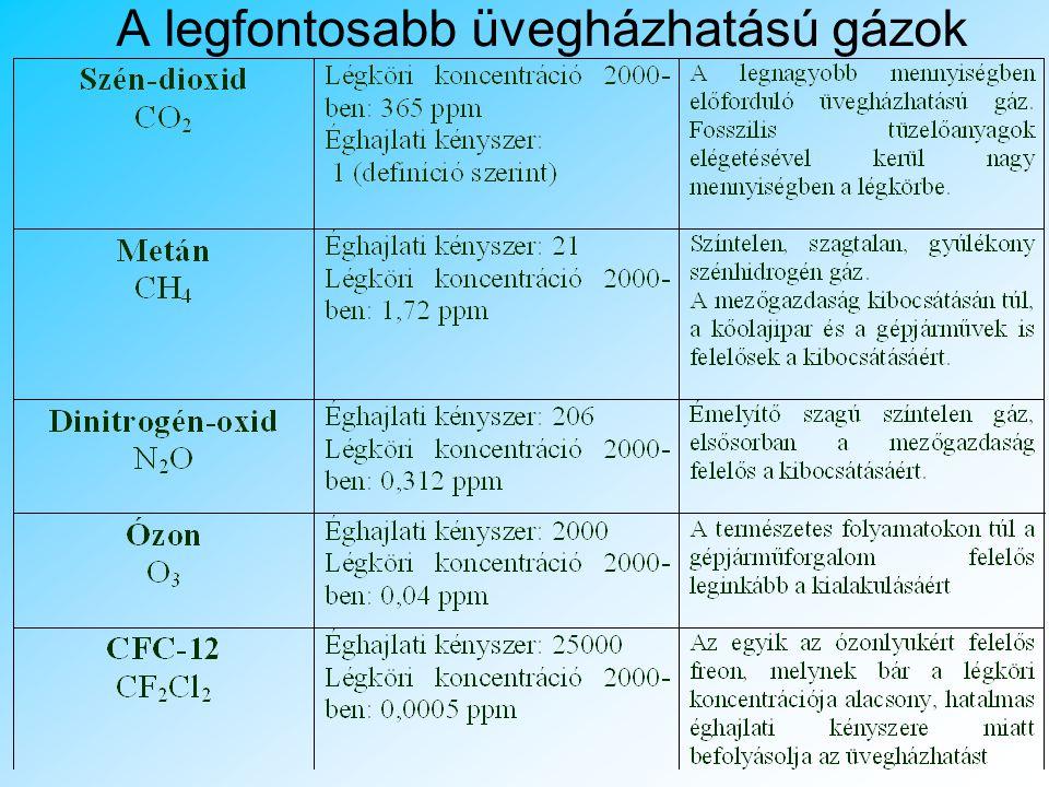 A legfontosabb üvegházhatású gázok