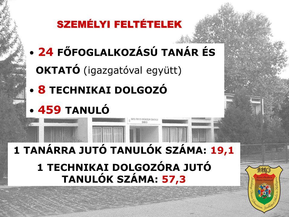 24 FŐFOGLALKOZÁSÚ TANÁR ÉS OKTATÓ (igazgatóval együtt)