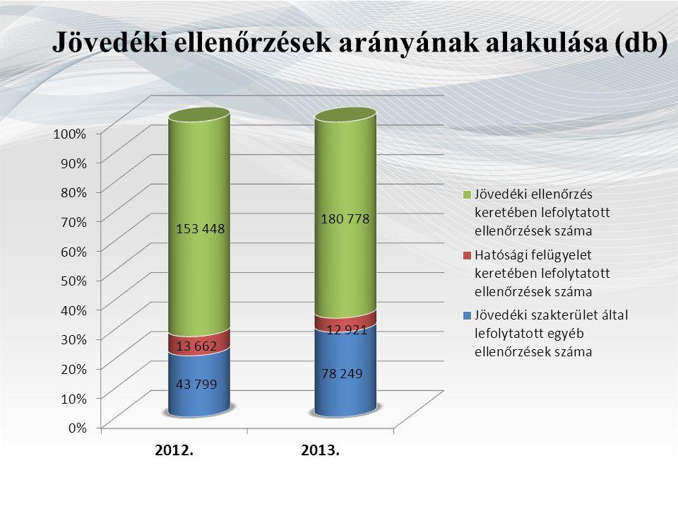 Jövedéki ellenőrzések arányának alakulása (db)