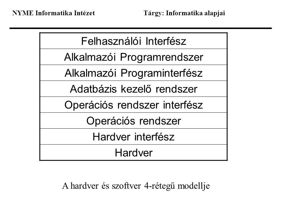 Felhasználói Interfész Alkalmazói Programrendszer