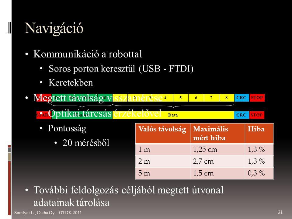 Navigáció Kommunikáció a robottal Megtett távolság visszamérése