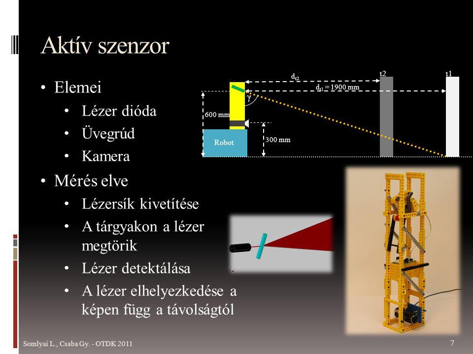 Aktív szenzor Elemei Mérés elve Lézer dióda Üvegrúd Kamera