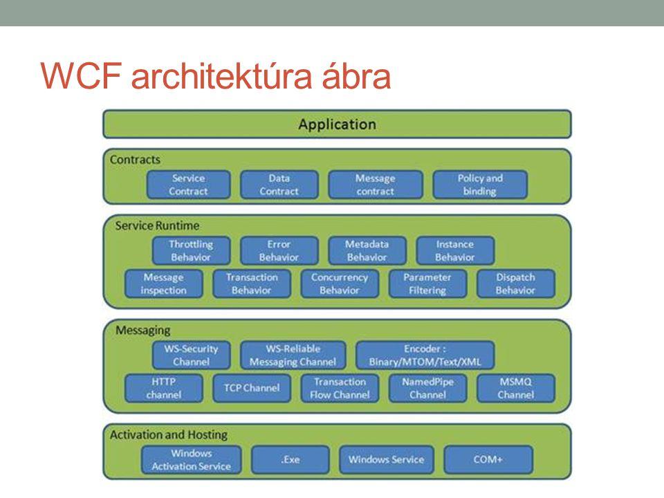 WCF architektúra ábra