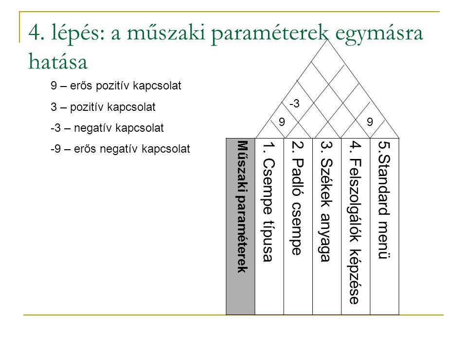 4. lépés: a műszaki paraméterek egymásra hatása