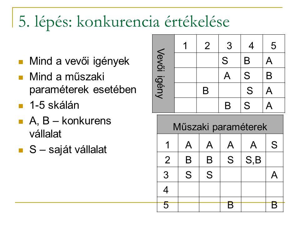 5. lépés: konkurencia értékelése