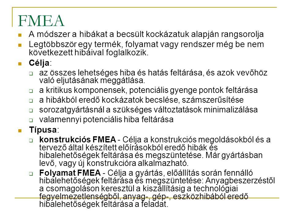 FMEA A módszer a hibákat a becsült kockázatuk alapján rangsorolja