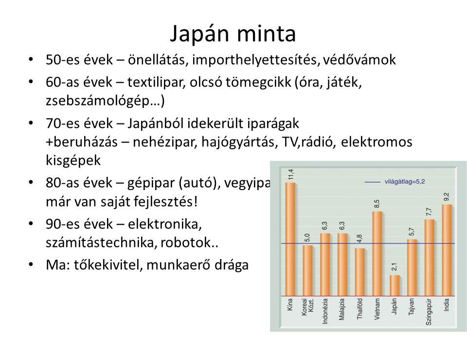 Japán minta 50-es évek – önellátás, importhelyettesítés, védővámok