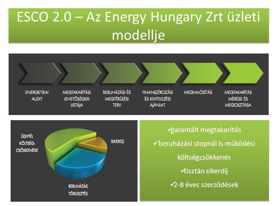 ESCO 2.0 – Az Energy Hungary Zrt üzleti modellje