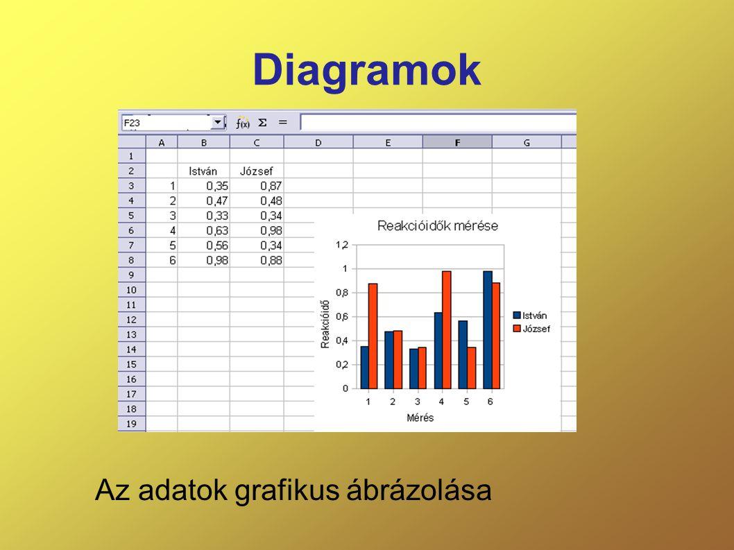 Az adatok grafikus ábrázolása
