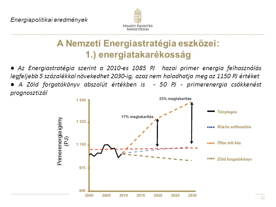 A Nemzeti Energiastratégia eszközei: 1.) energiatakarékosság
