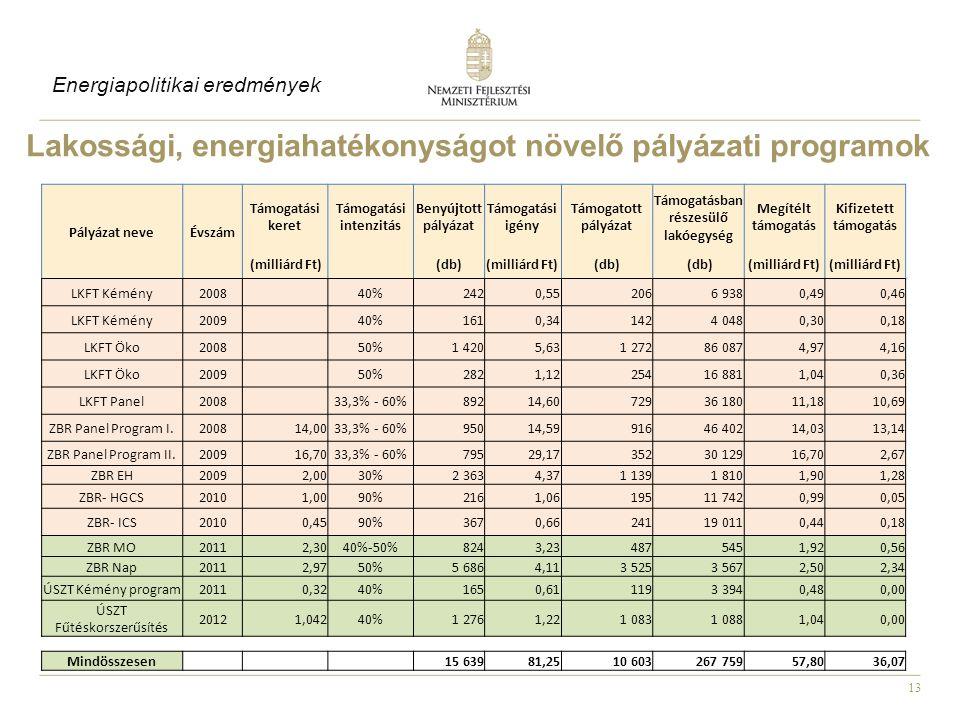 Lakossági, energiahatékonyságot növelő pályázati programok