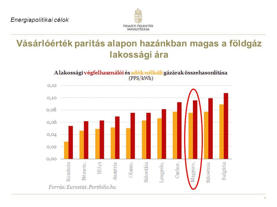 Vásárlóérték paritás alapon hazánkban magas a földgáz lakossági ára