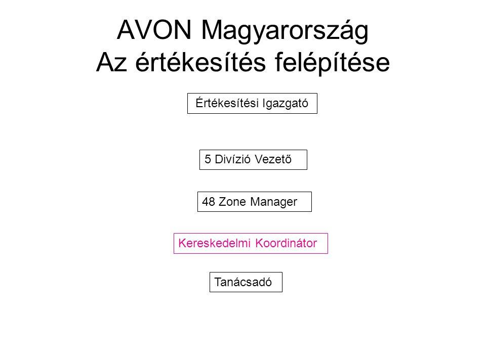 AVON Magyarország Az értékesítés felépítése