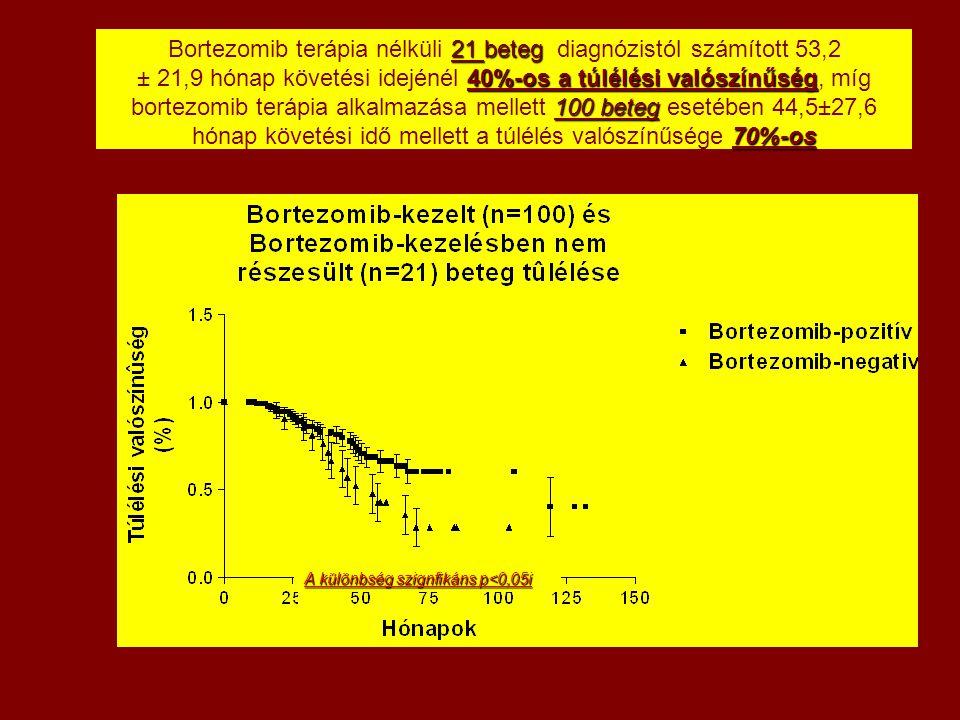 Bortezomib terápia nélküli 21 beteg diagnózistól számított 53,2 ± 21,9 hónap követési idejénél 40%-os a túlélési valószínűség, míg bortezomib terápia alkalmazása mellett 100 beteg esetében 44,5±27,6 hónap követési idő mellett a túlélés valószínűsége 70%-os