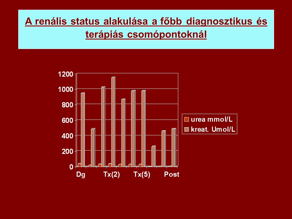 A renális status alakulása a főbb diagnosztikus és terápiás csomópontoknál