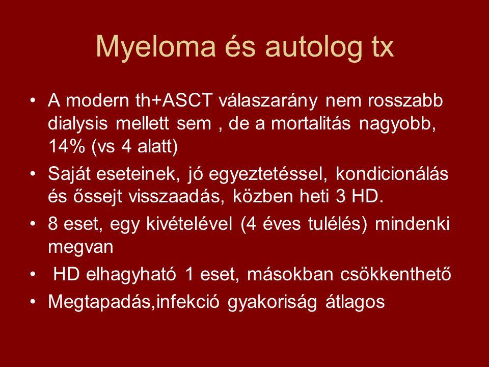 Myeloma és autolog tx A modern th+ASCT válaszarány nem rosszabb dialysis mellett sem , de a mortalitás nagyobb, 14% (vs 4 alatt)