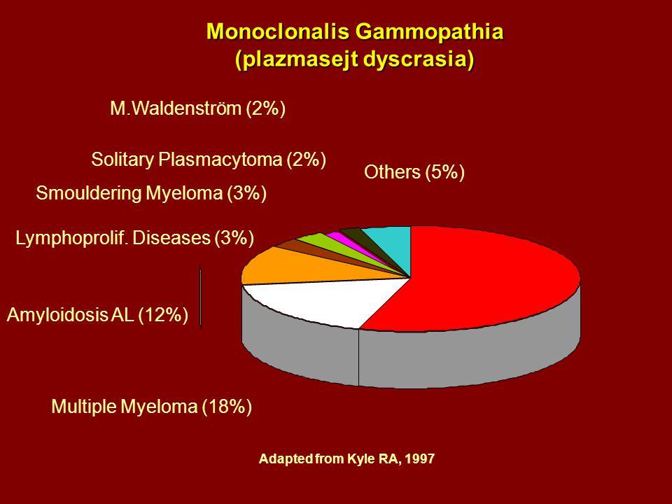 Monoclonalis Gammopathia (plazmasejt dyscrasia)
