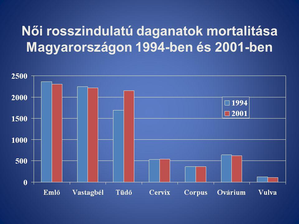 Női rosszindulatú daganatok mortalitása Magyarországon 1994-ben és 2001-ben