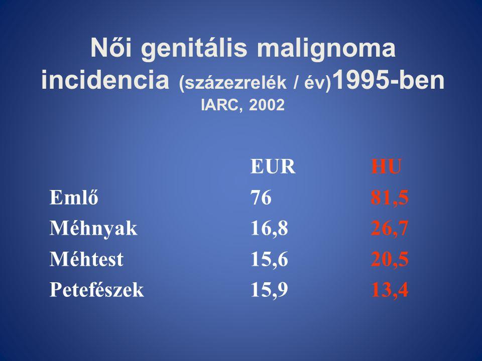 Női genitális malignoma incidencia (százezrelék / év)1995-ben IARC, 2002