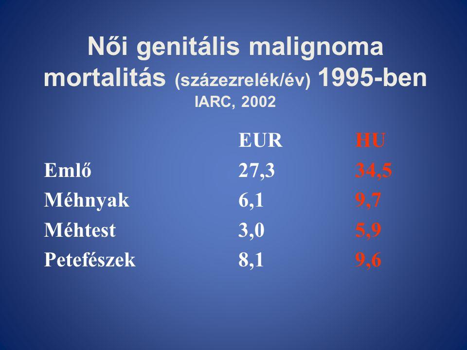Női genitális malignoma mortalitás (százezrelék/év) 1995-ben IARC, 2002