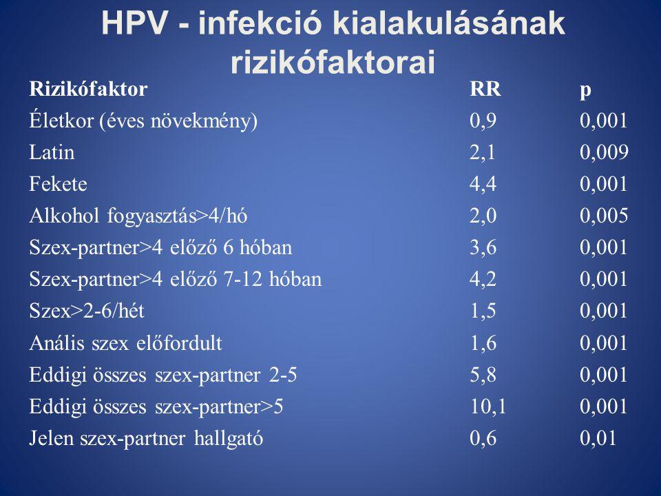 HPV - infekció kialakulásának rizikófaktorai