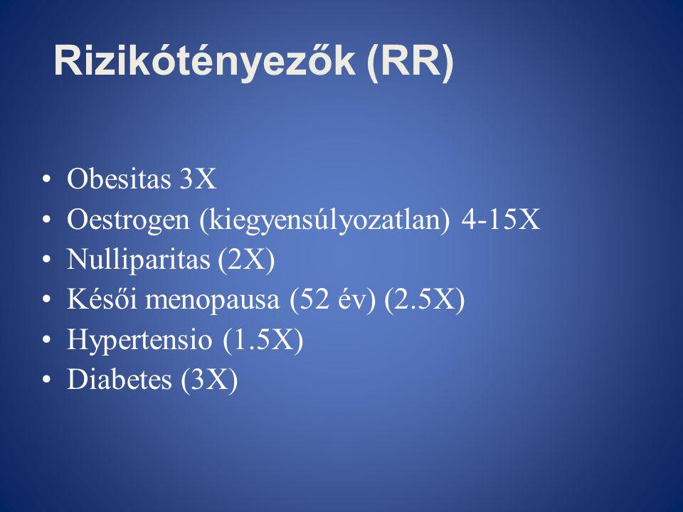 Rizikótényezők (RR) Obesitas 3X Oestrogen (kiegyensúlyozatlan) 4-15X