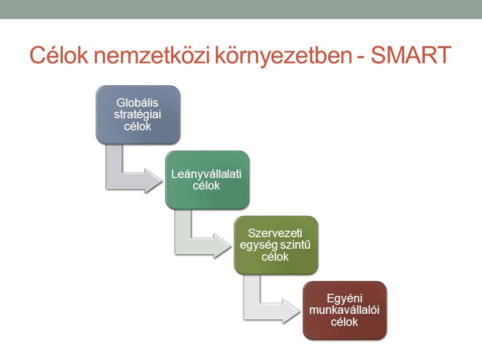 Célok nemzetközi környezetben - SMART