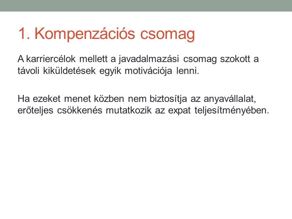 1. Kompenzációs csomag