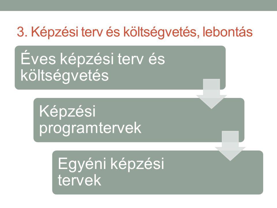 3. Képzési terv és költségvetés, lebontás