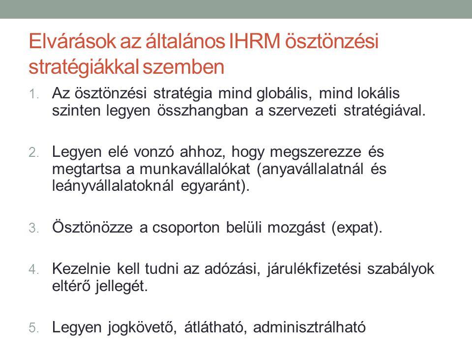 Elvárások az általános IHRM ösztönzési stratégiákkal szemben