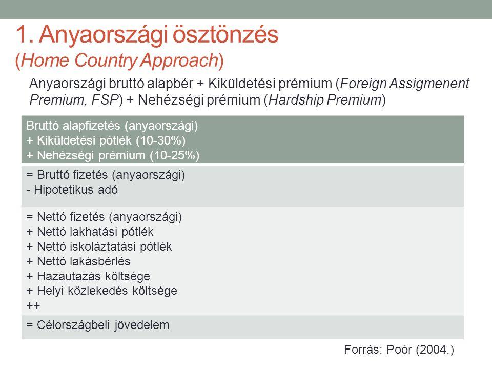 1. Anyaországi ösztönzés (Home Country Approach)