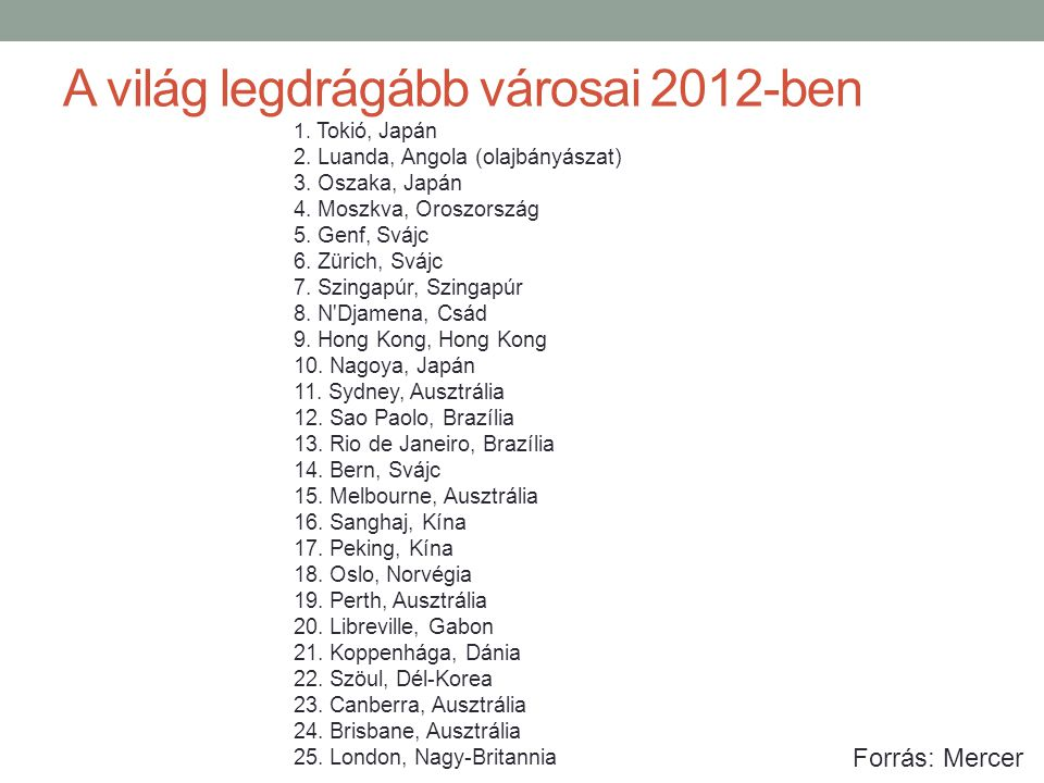 A világ legdrágább városai 2012-ben