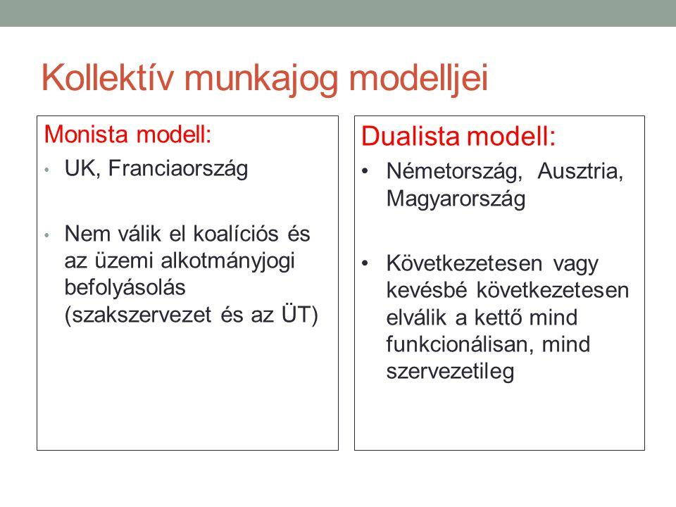 Kollektív munkajog modelljei