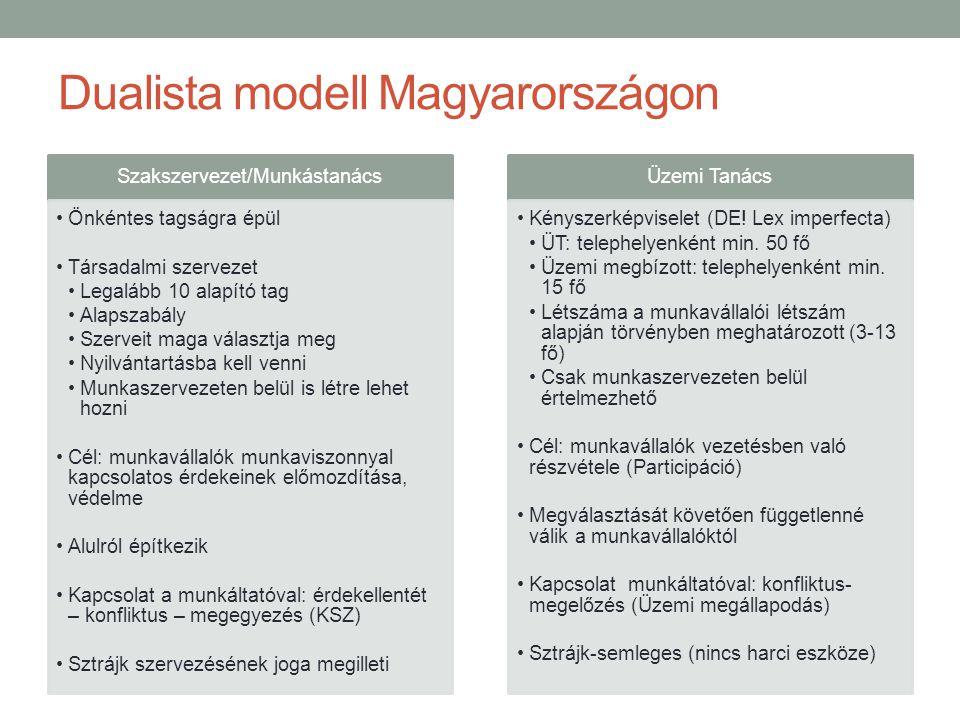 Dualista modell Magyarországon
