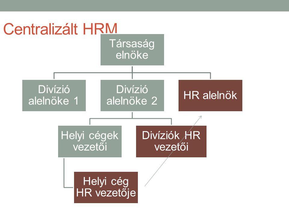 Centralizált HRM Társaság elnöke Divízió alelnöke 1 Divízió alelnöke 2