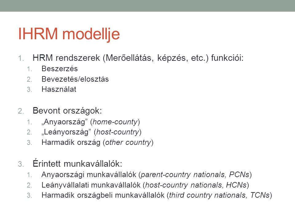 IHRM modellje HRM rendszerek (Merőellátás, képzés, etc.) funkciói: