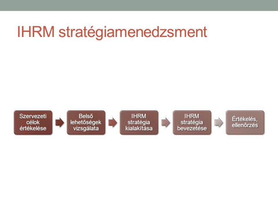 IHRM stratégiamenedzsment