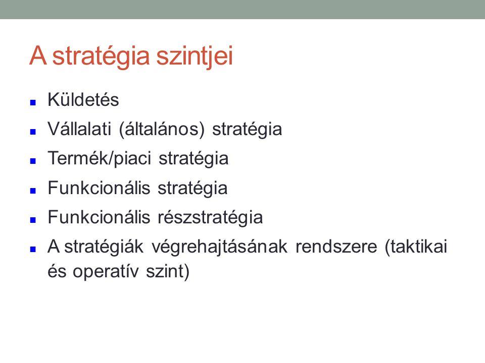 A stratégia szintjei Küldetés Vállalati (általános) stratégia